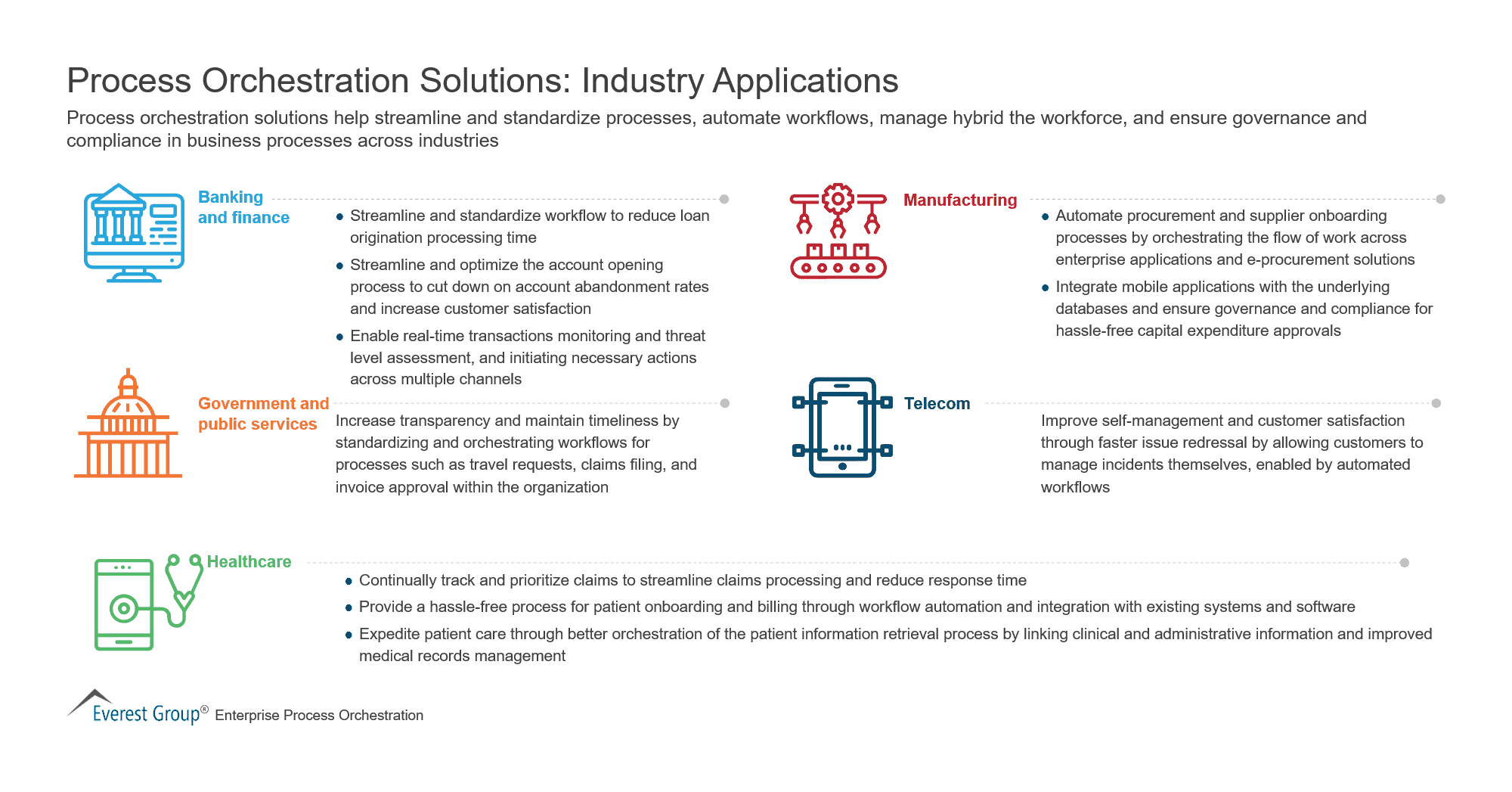 Process Orchestration Solutions - Industry Applications