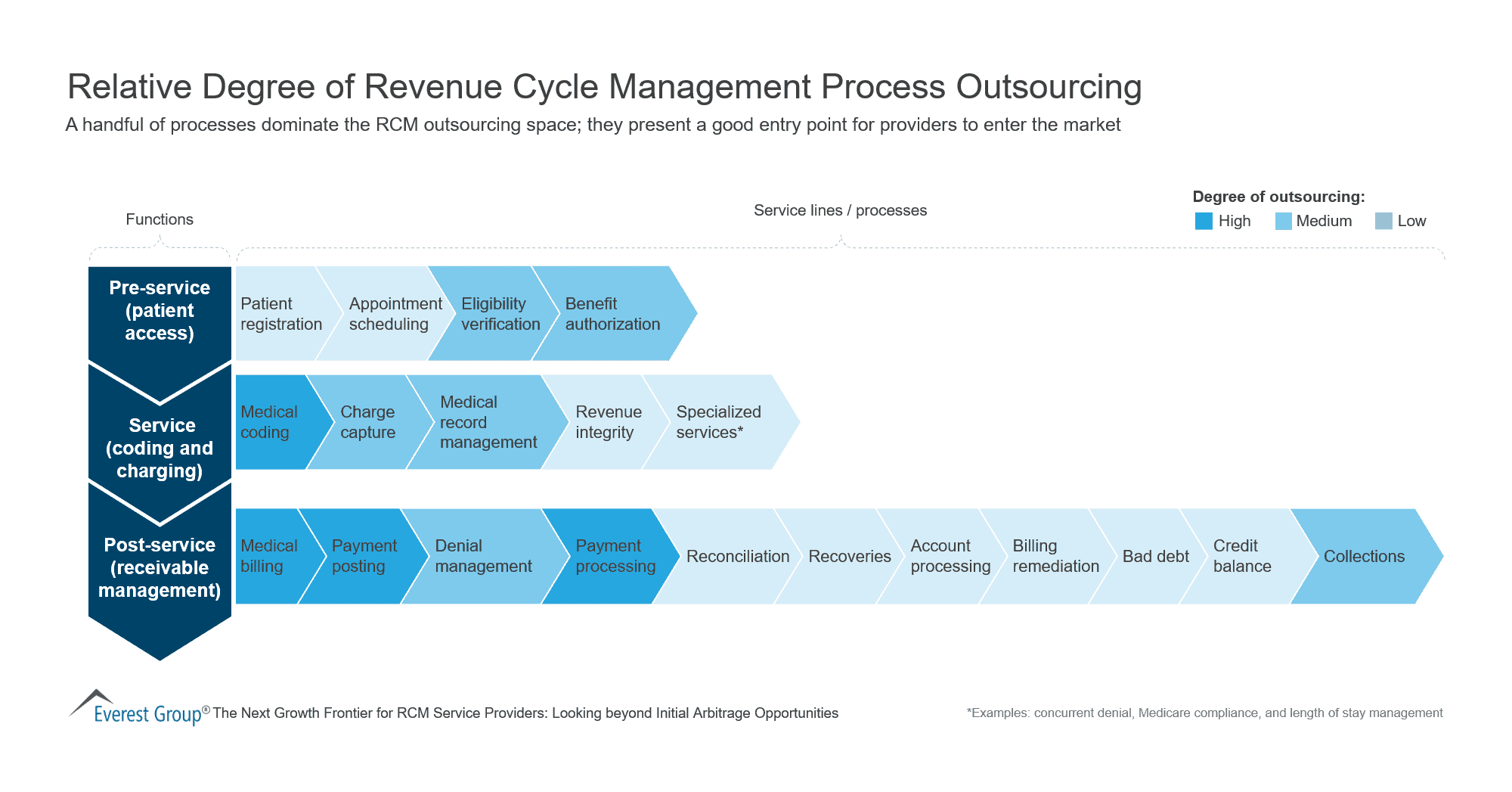 Relative Degree of Revenue Cycle Management Process Outsourcing