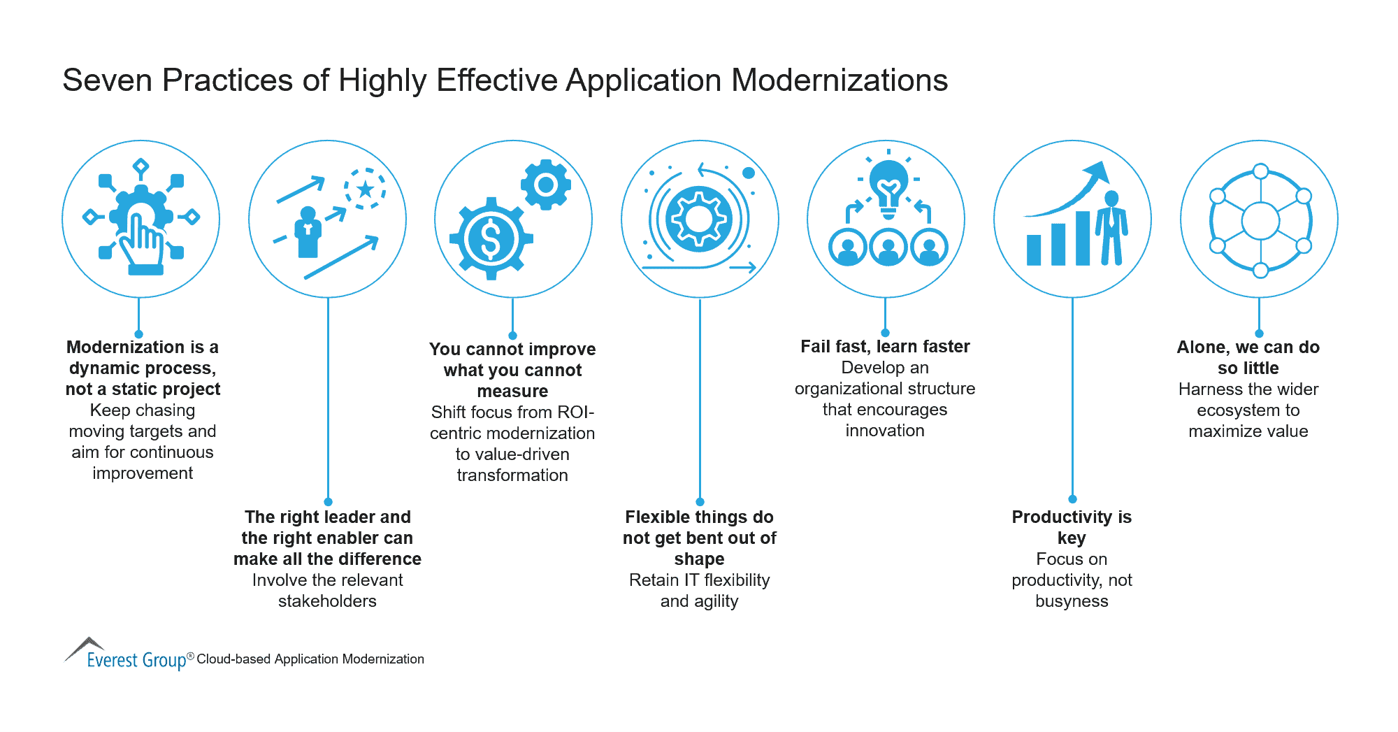 Seven Practices of Highly Effective Application Modernizations