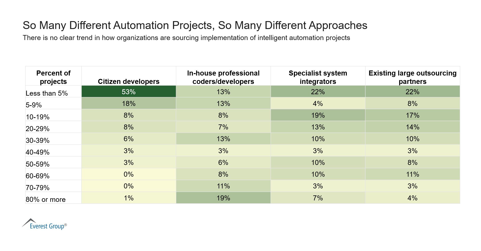 So Many Different Automation Projects So Many Different Approaches