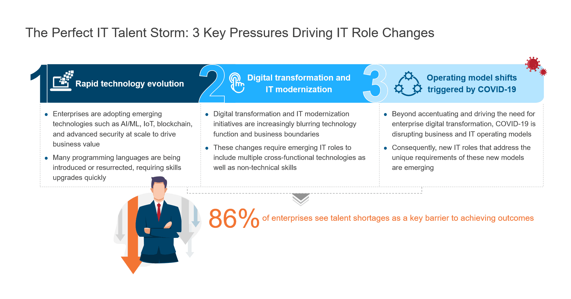 The Perfect IT Talent Storm - 3 Key Pressures Driving IT Role Changes