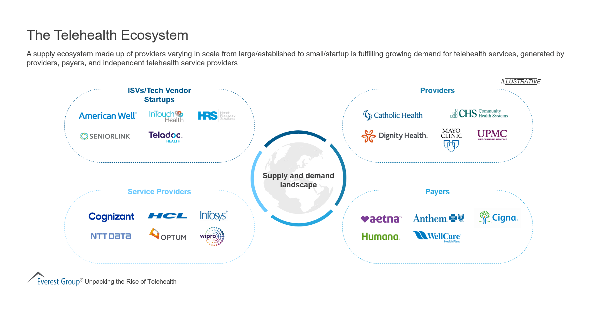 The Telehealth Ecosystem