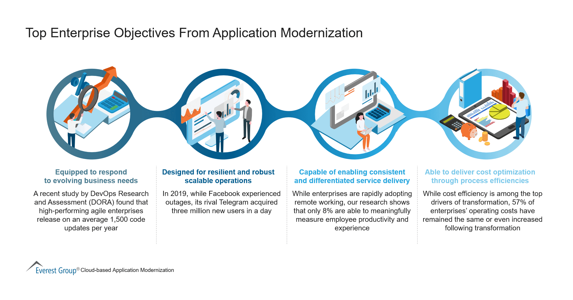 Top Enterprise Objectives From Application Modernization