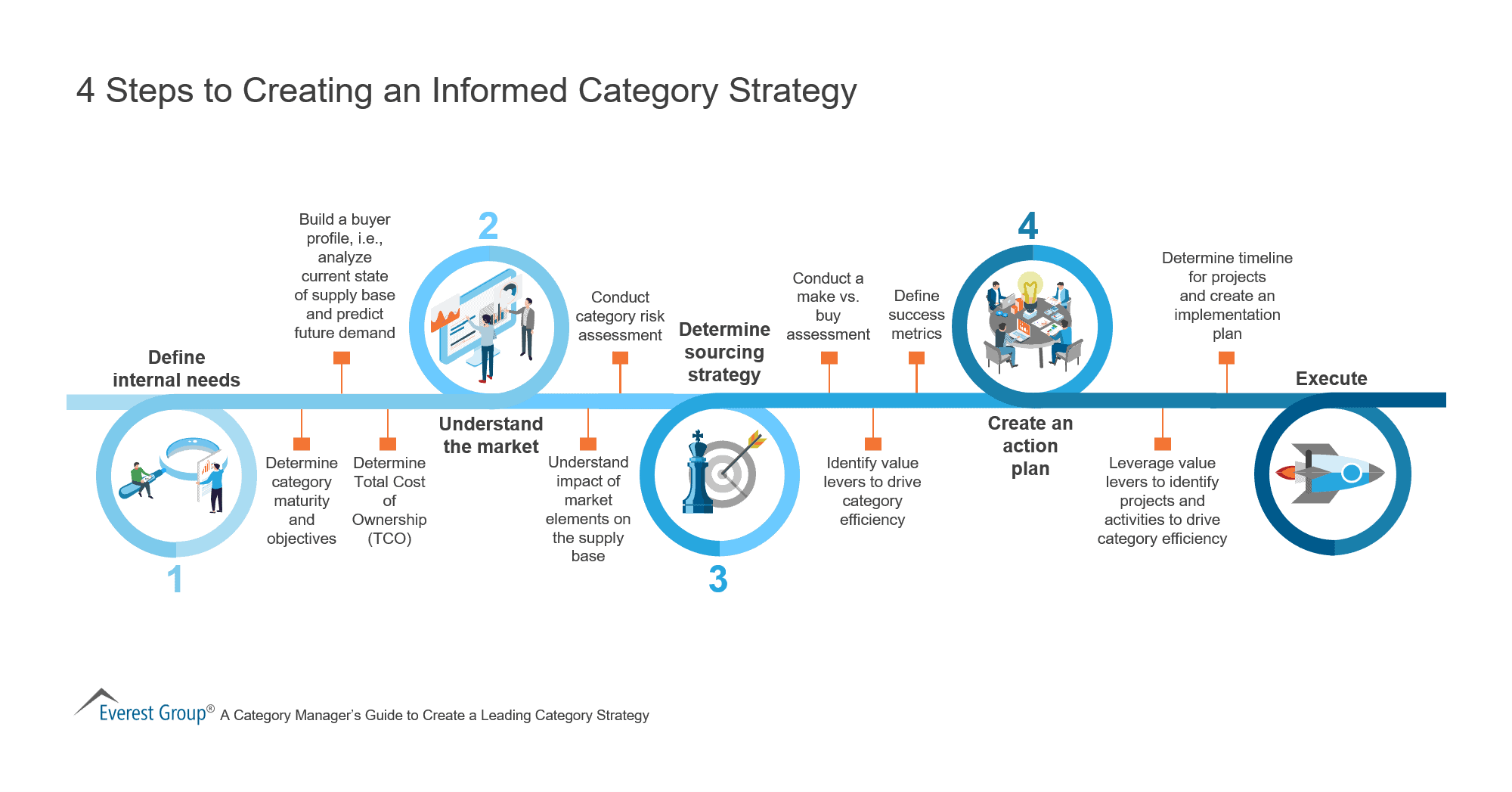 4 Steps to Creating an Informed Category Strategy
