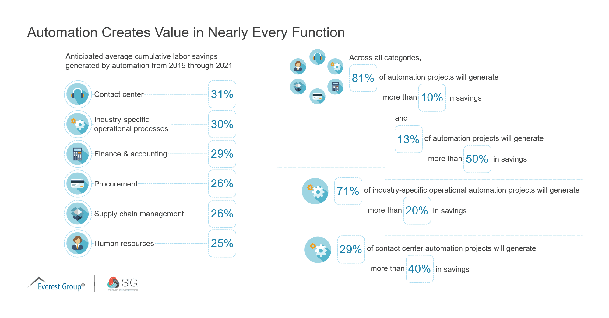 Automation Creates Value in Nearly Every Function SIG