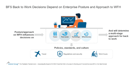 BFS Back to Work Decisions Depend on Enterprise Posture and Approach to WFH