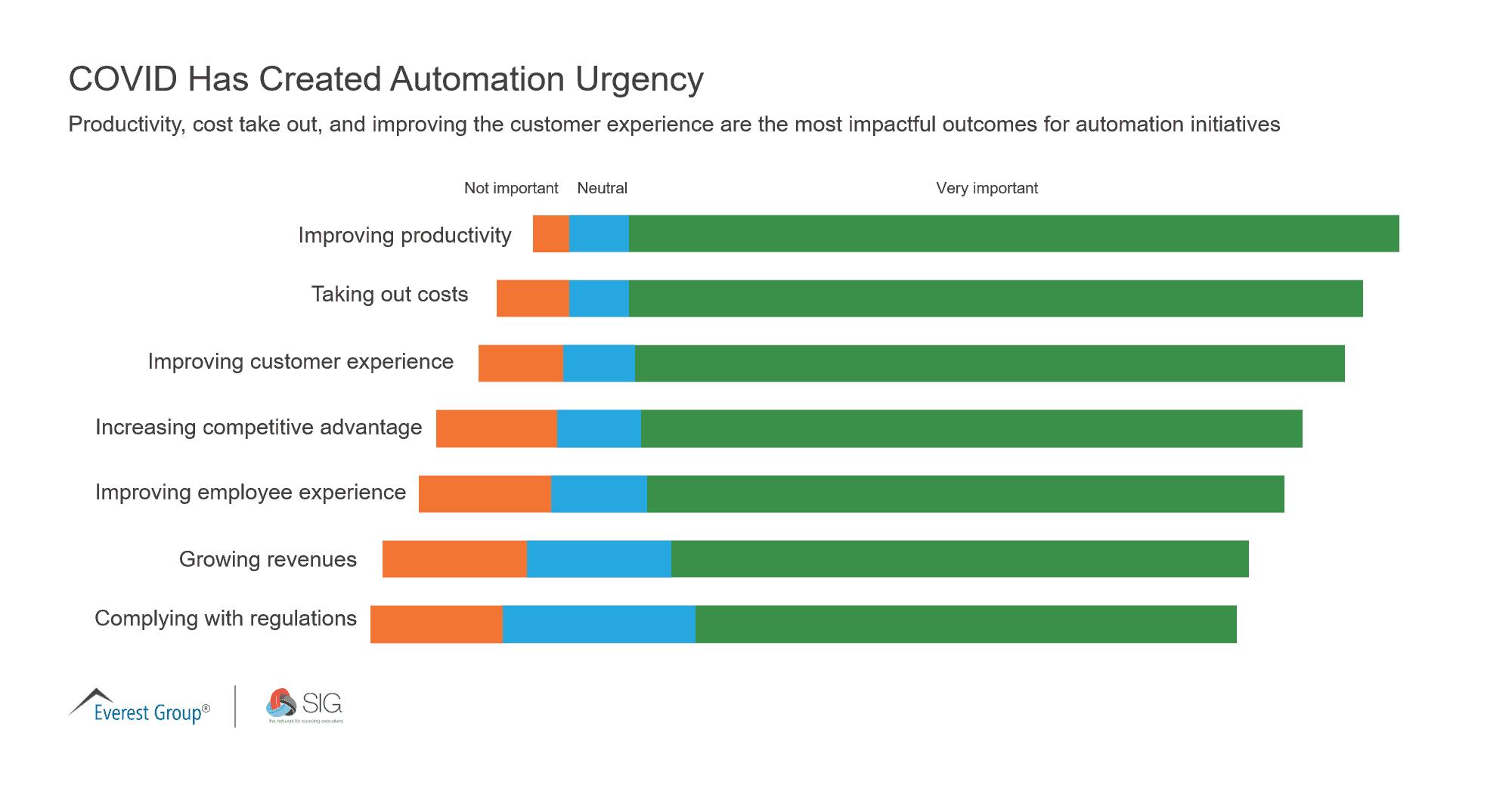COVID Has Created Automation Urgency SIG
