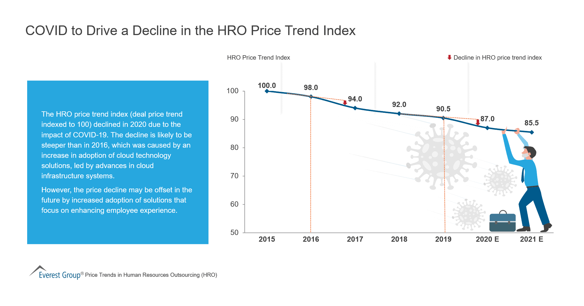 COVID to Drive a Decline in the HRO Price Trend Index