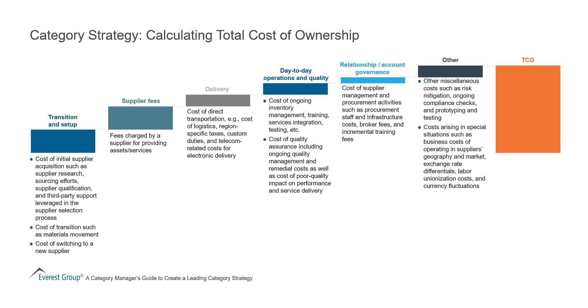 Category Strategy - Calculating Total Cost of Ownership (1)