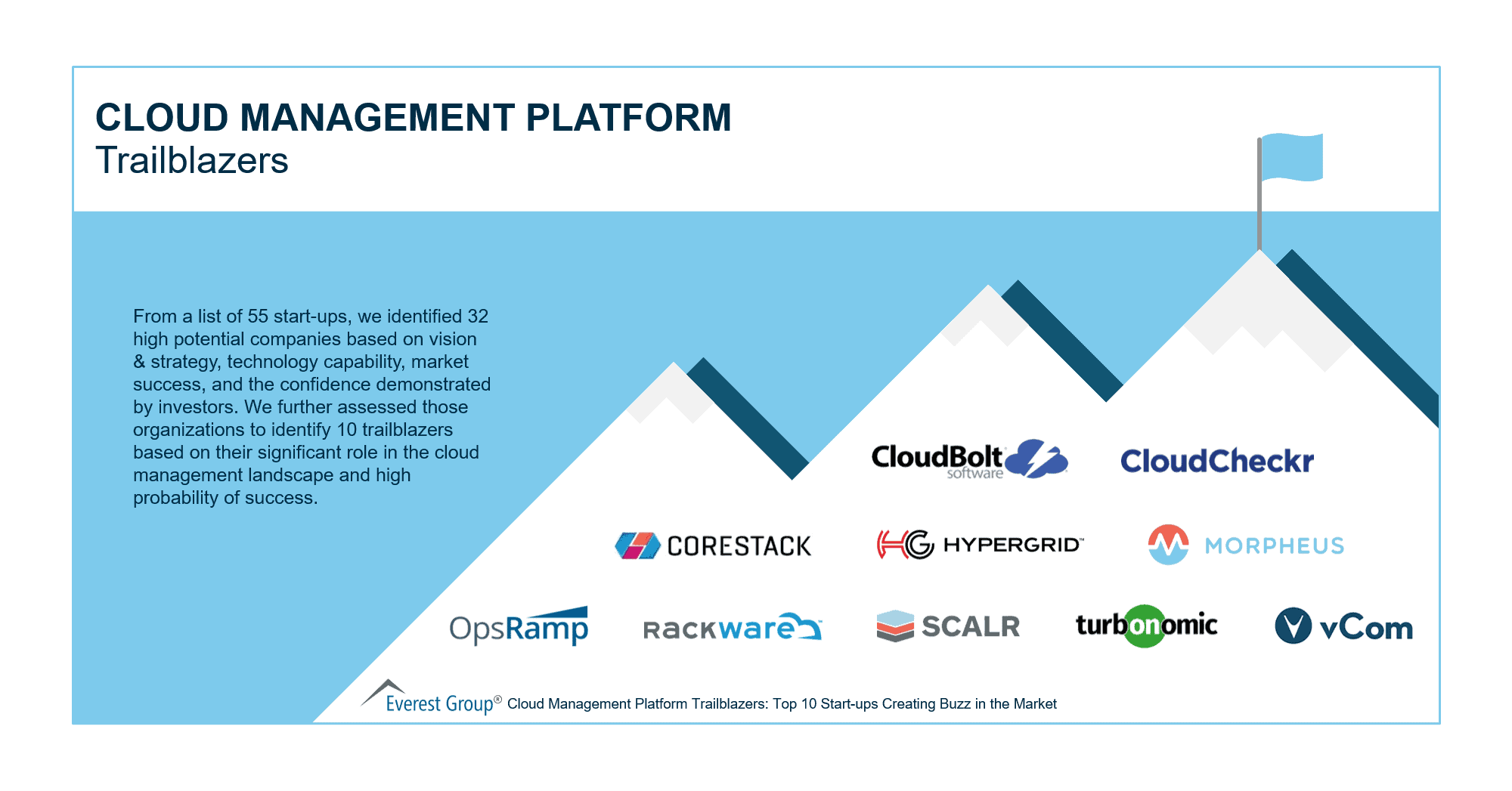 Cloud Management Platforms Trailblazers