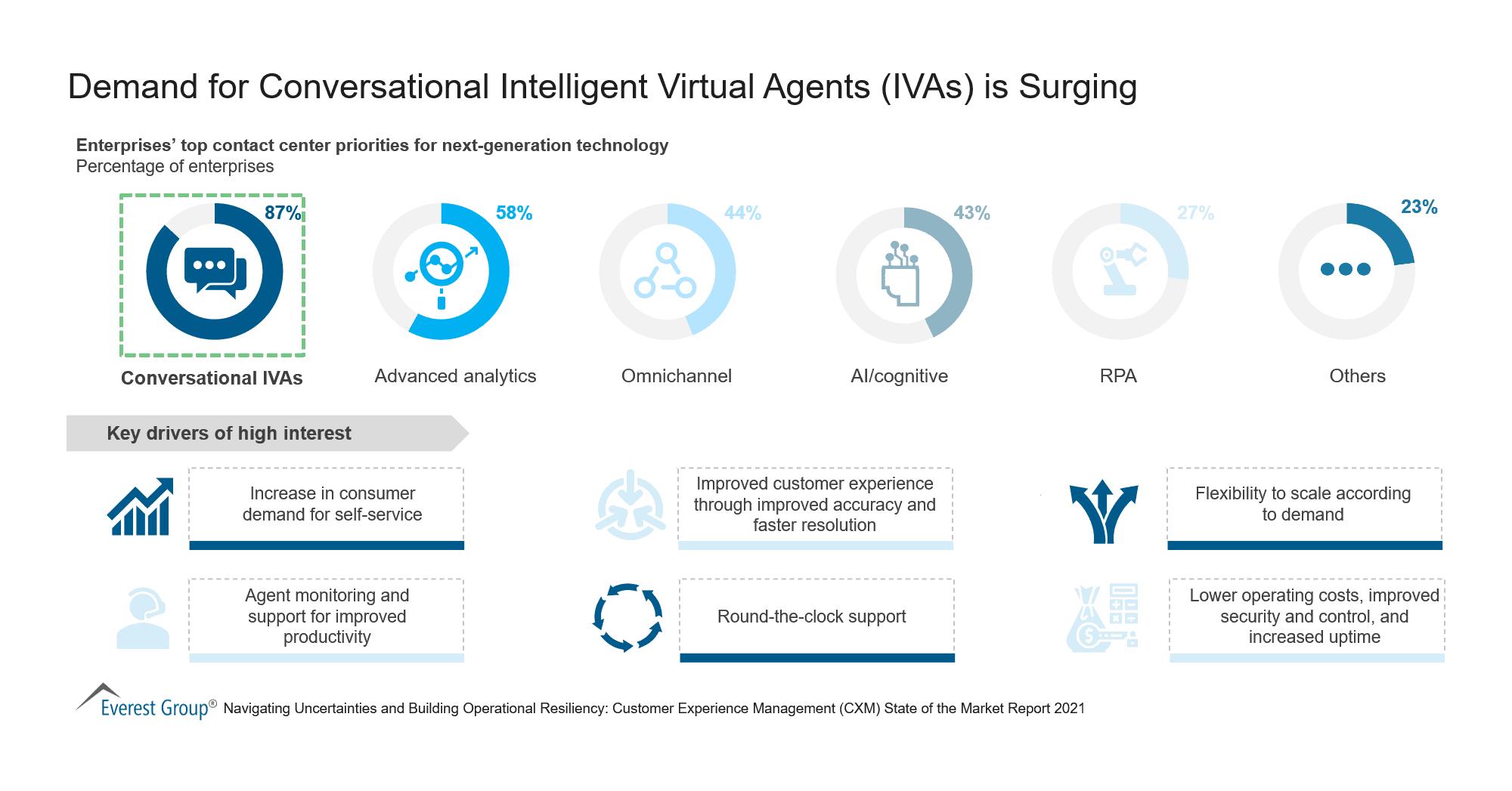 Demand for Conversational Intelligent Virtual Agents (AVIs) is Surging
