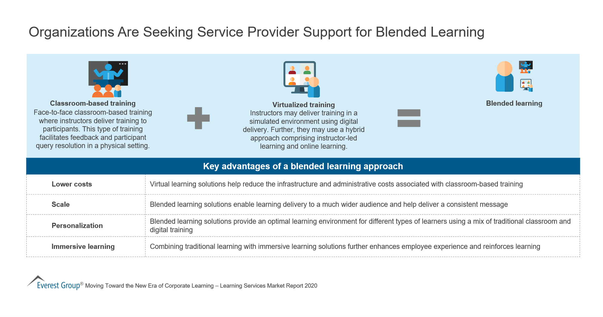 Organizations Are Seeking Service Provider Support for Blended Learning
