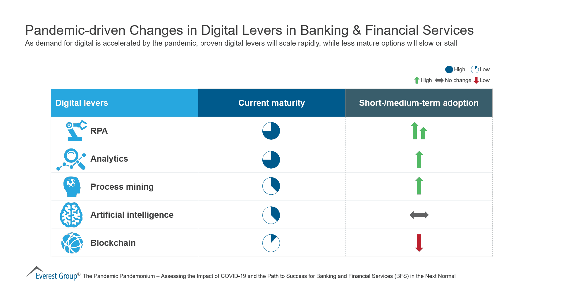 Pandemic-driven Changes in Digital Levers in Banking & Financial Services