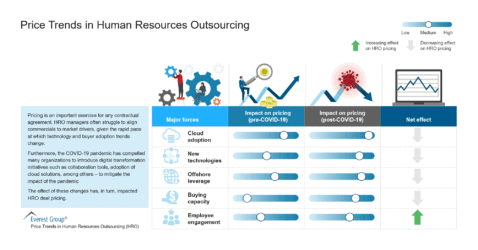 Price Trends in Human Resources Outsourcing