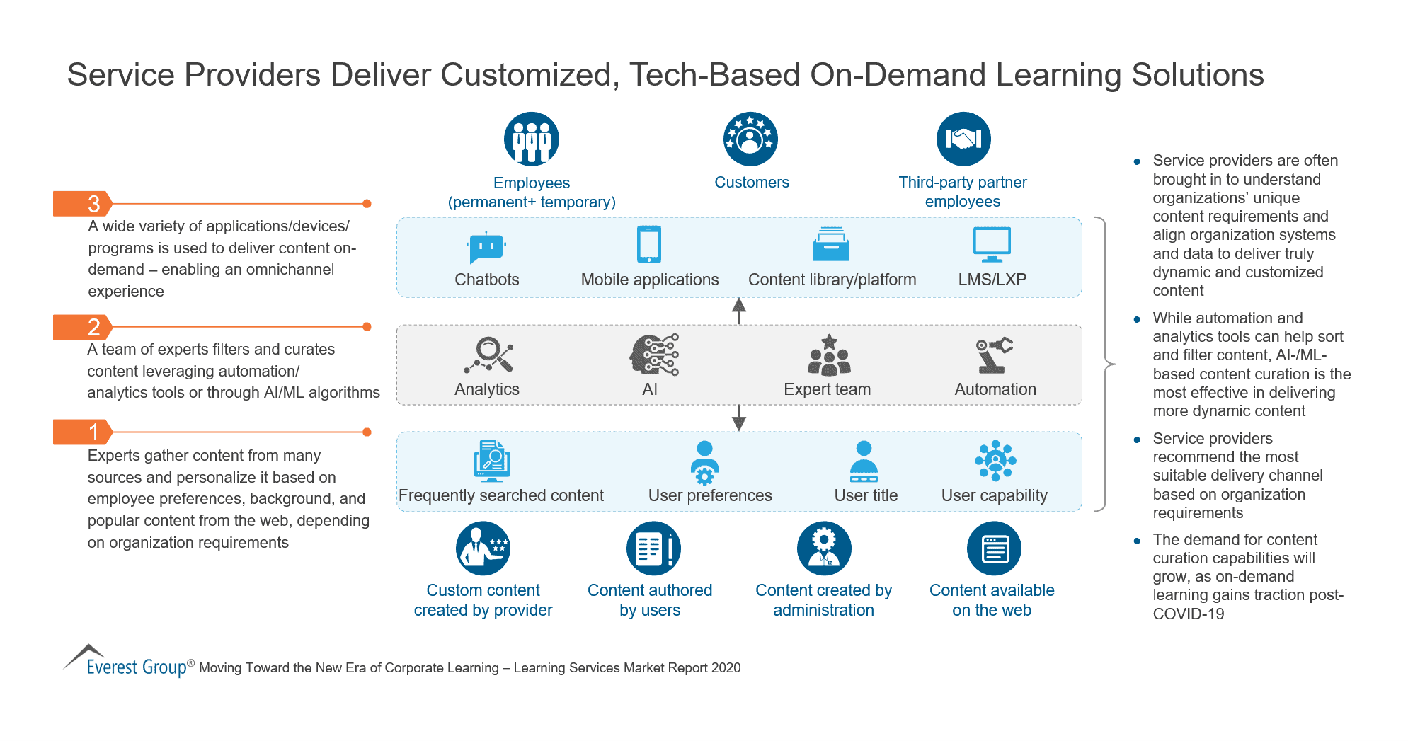 Service Providers Deliver Customized, Tech-Based On-Demand Learning Solutions