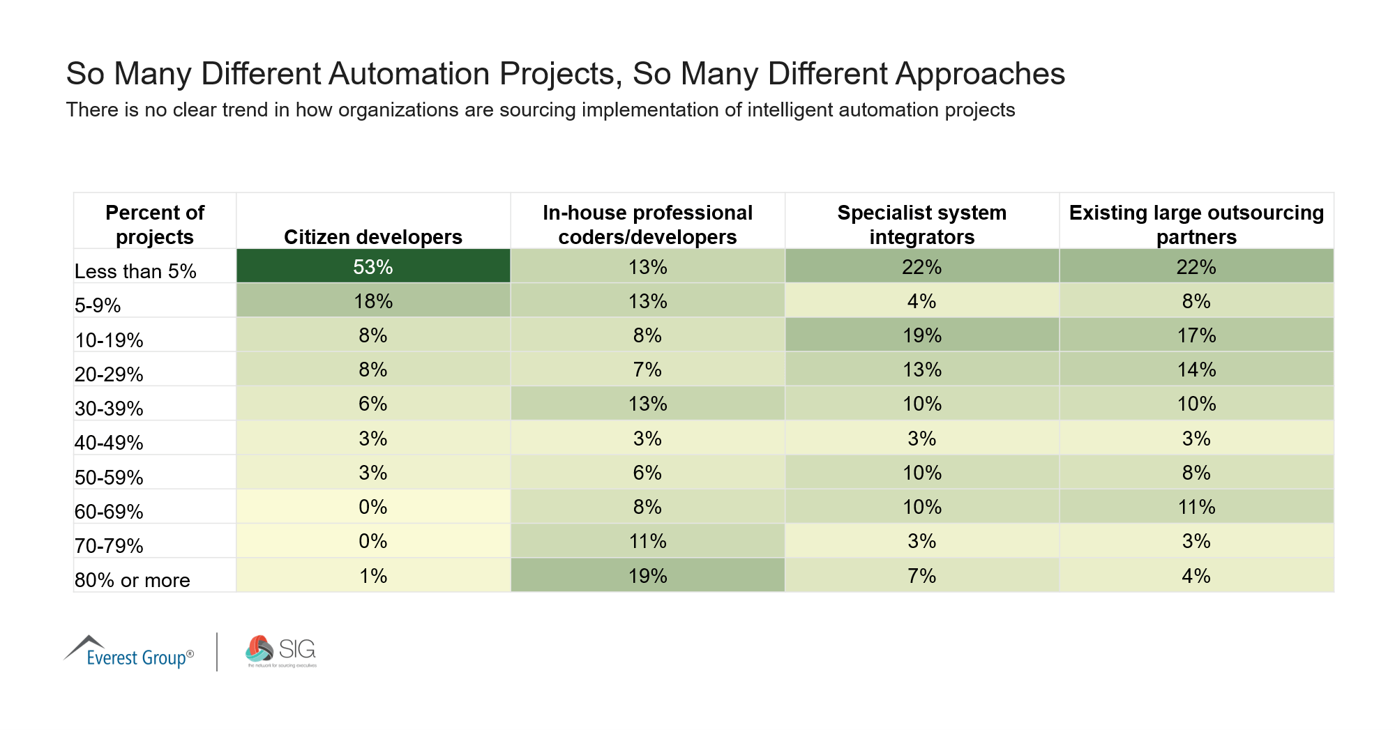 So Many Different Automation Projects So Many Different Approaches SIG