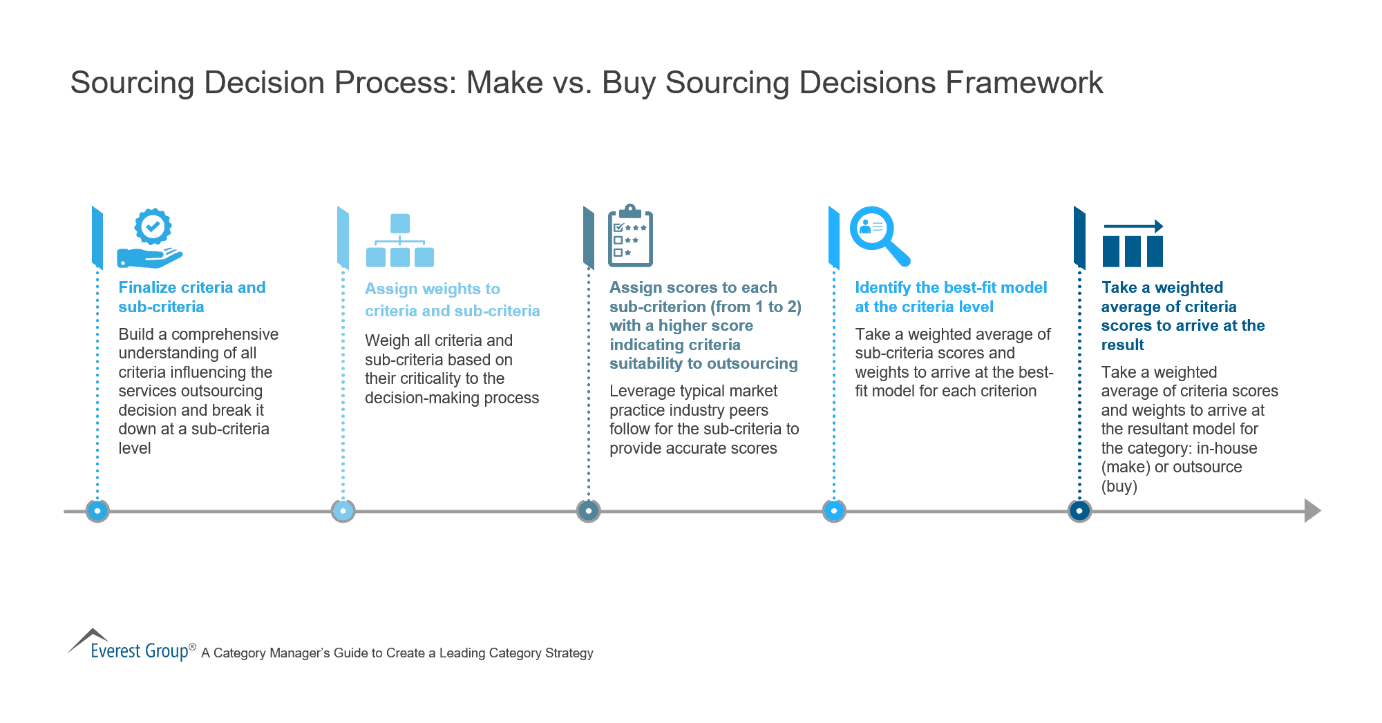 Sourcing Decision Process - Make vs. Buy Sourcing Decisions Framework