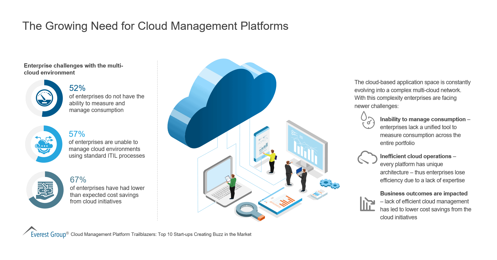 The Growing Need for Cloud Management Platforms