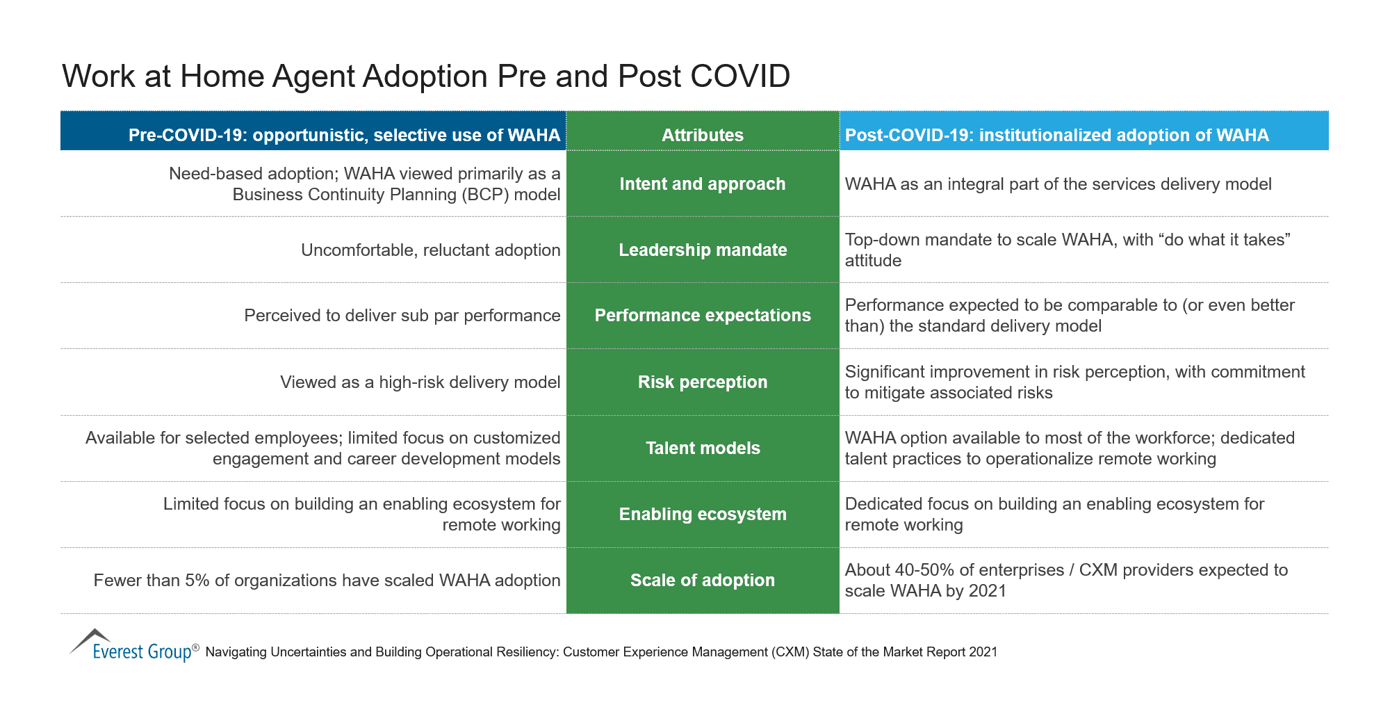 Work at Home Agent Adoption Pre and Post COVID