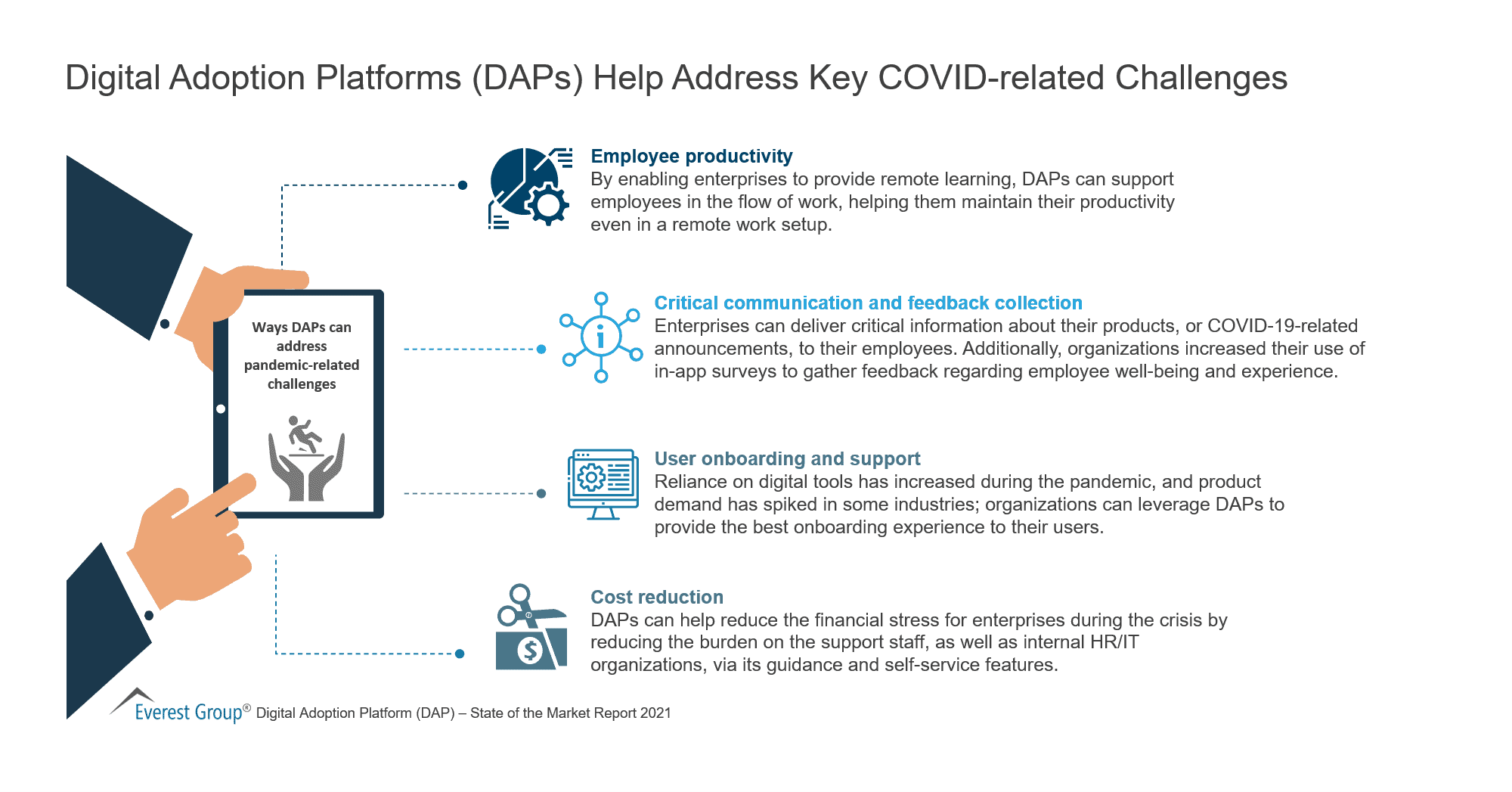 Digital Adoption Platforms (DAPs) Help Address Key COVID-related Challenges