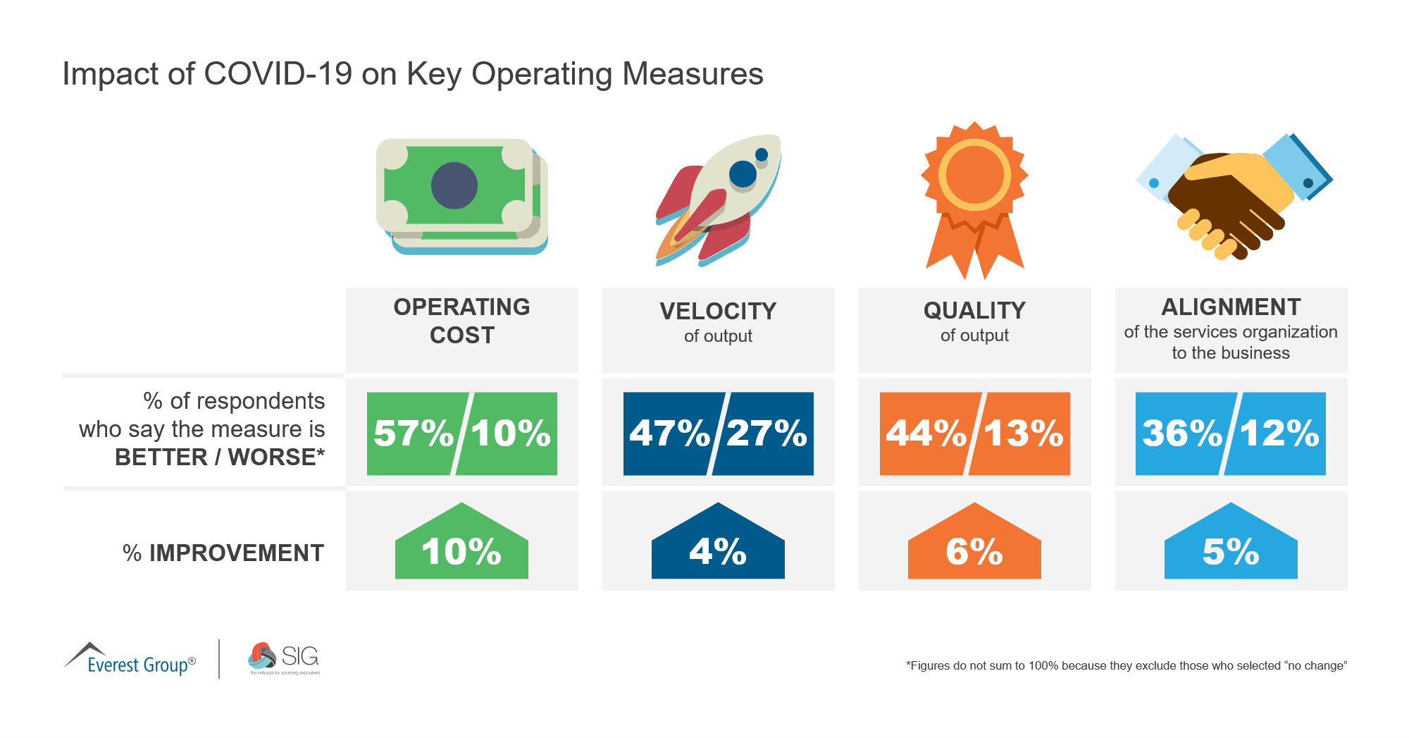 Impact of COVID 19 on Key Operating Measures