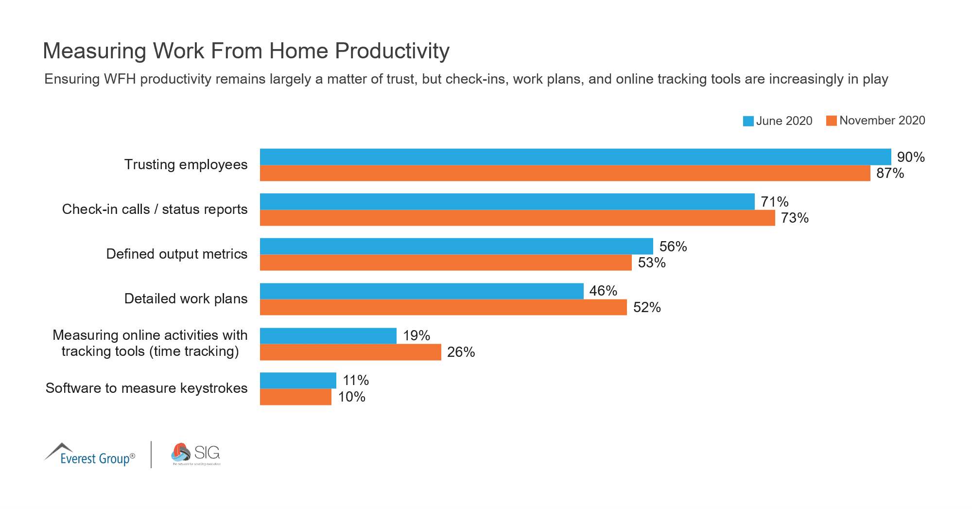 Measuring Work From Home Productivity
