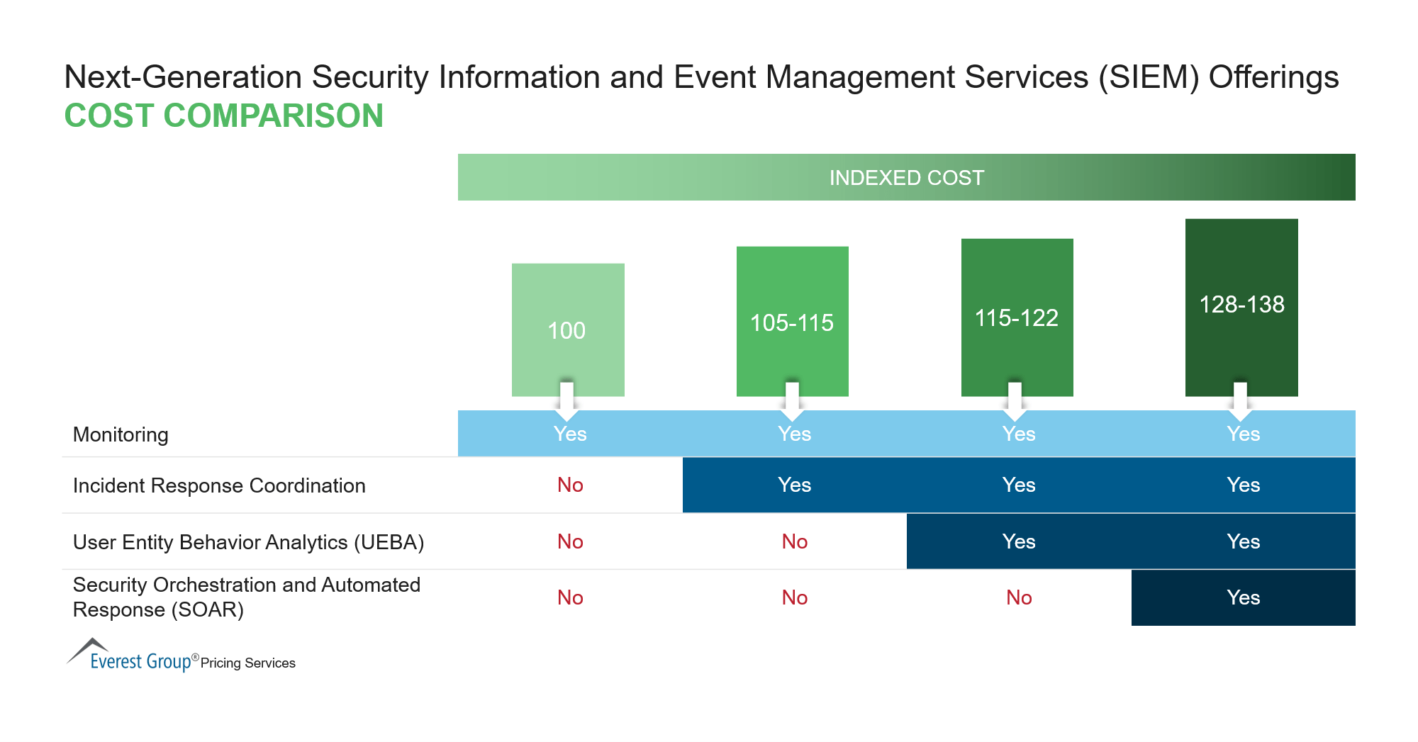 Next-Generation Security Information and Event Management Services Offerings Cost Comparison