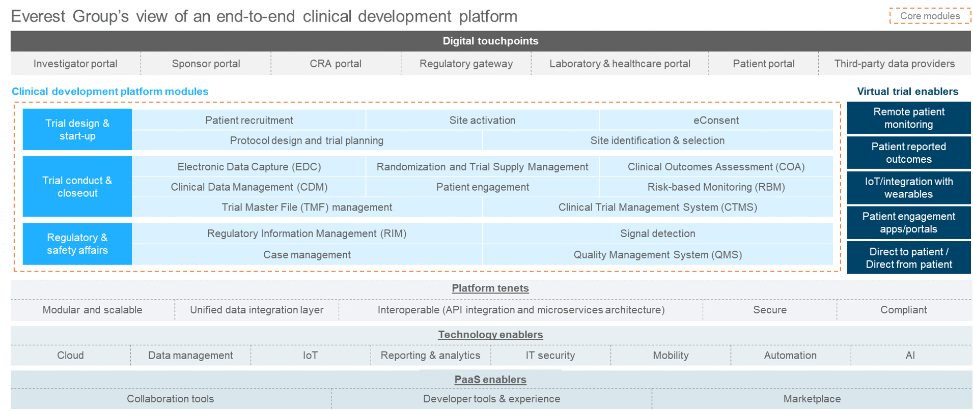 end to end clinical development platform
