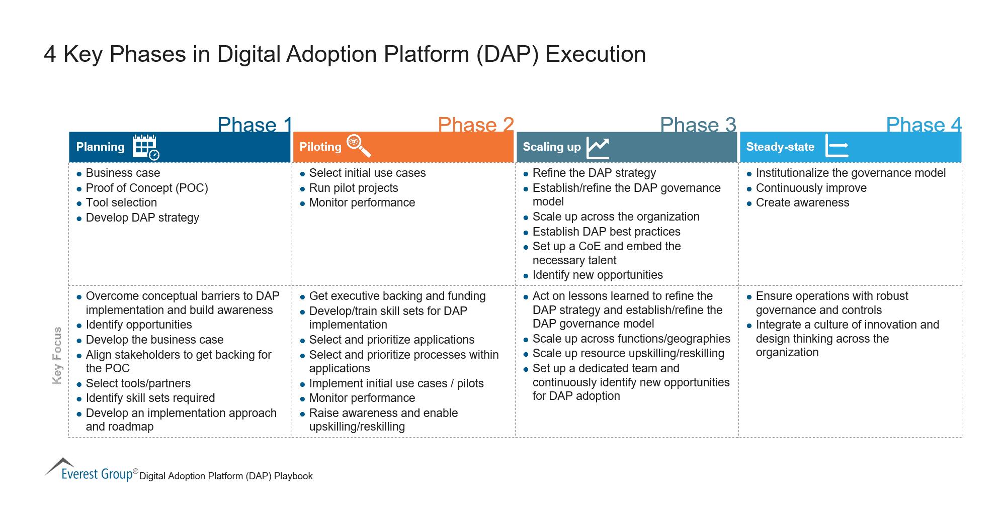 4 Key Phases in Digital Adoption Platform Execution