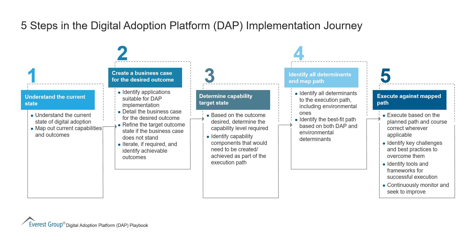 5 Steps in the Digital Adoption Platform Implementation Journey