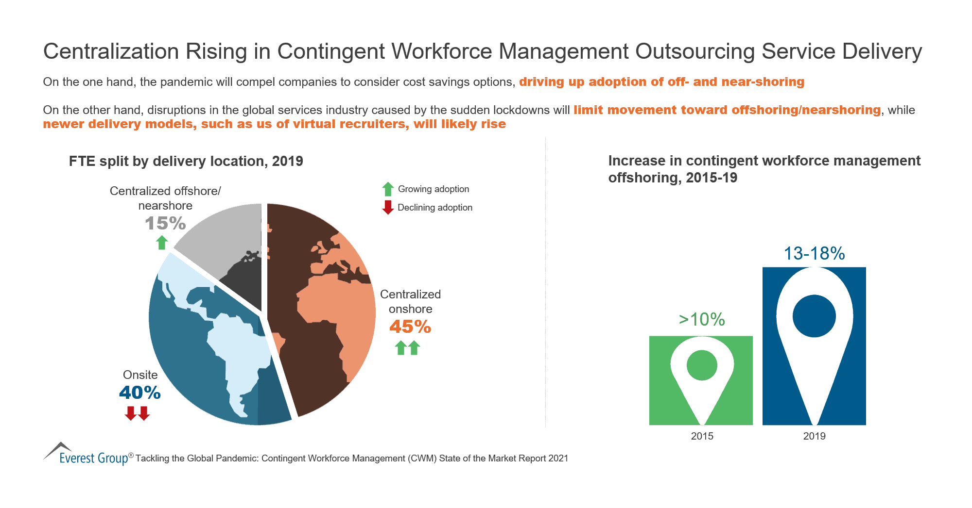 Centralization Rising in Contingent Workforce Management Outsourcing Service Delivery