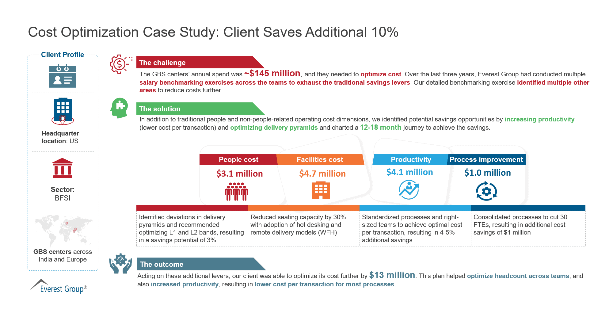 Cost Optimization Case Study - Client Saves Additional 10%