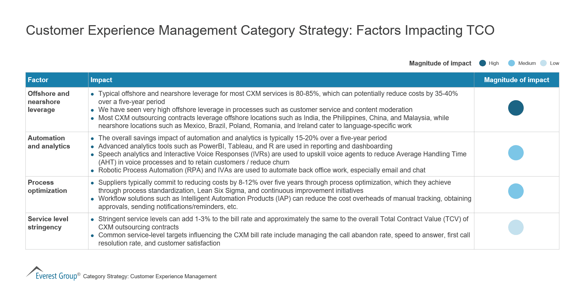 Customer Experience Management Category Strategy-Factors Impacting TCO