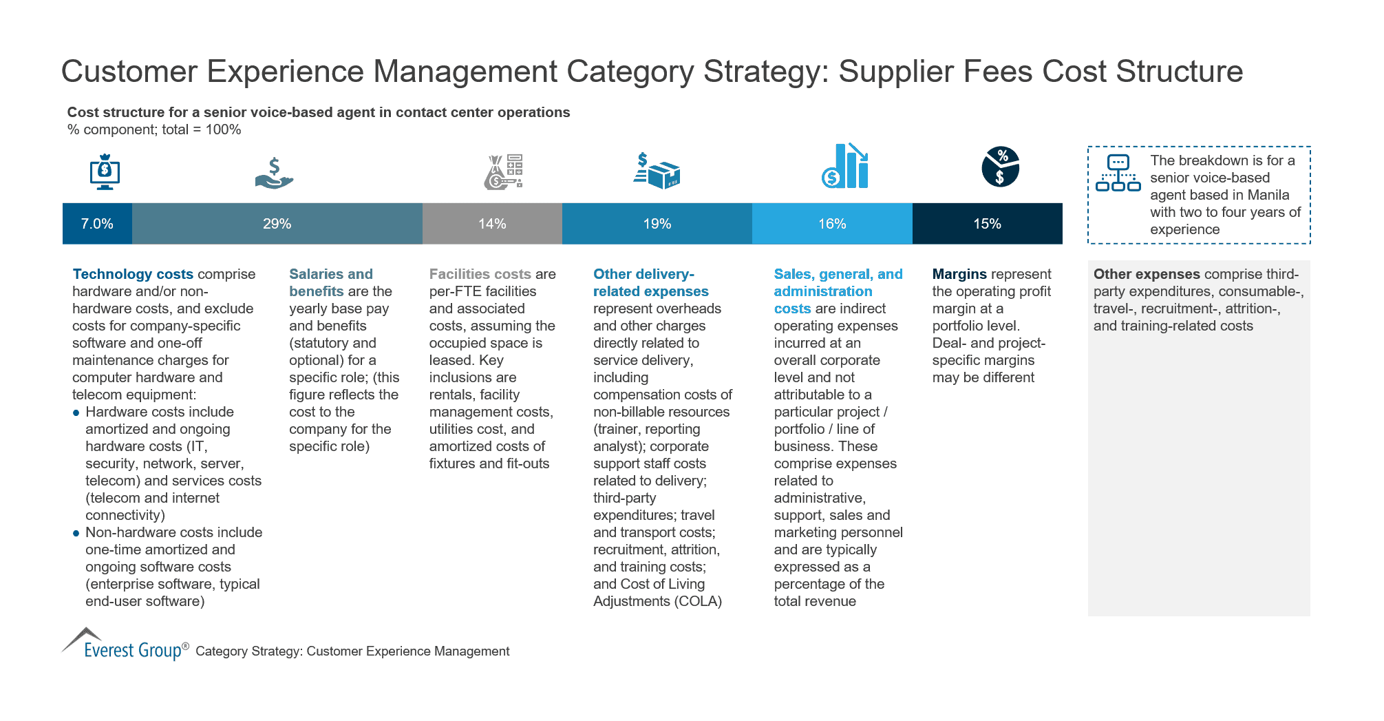 Customer Experience Management Category Strategy-Supplier Fees Cost Structure