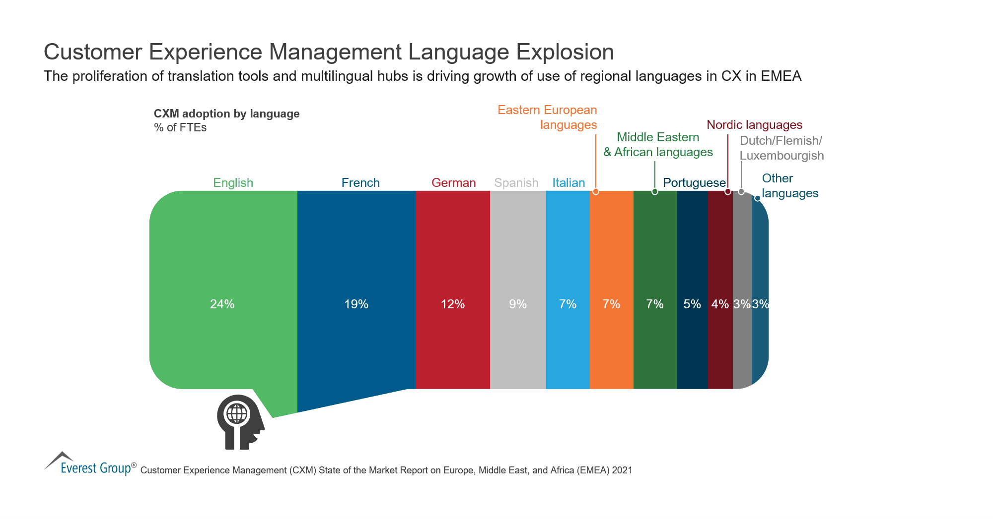 Customer Experience Management Language Explosion