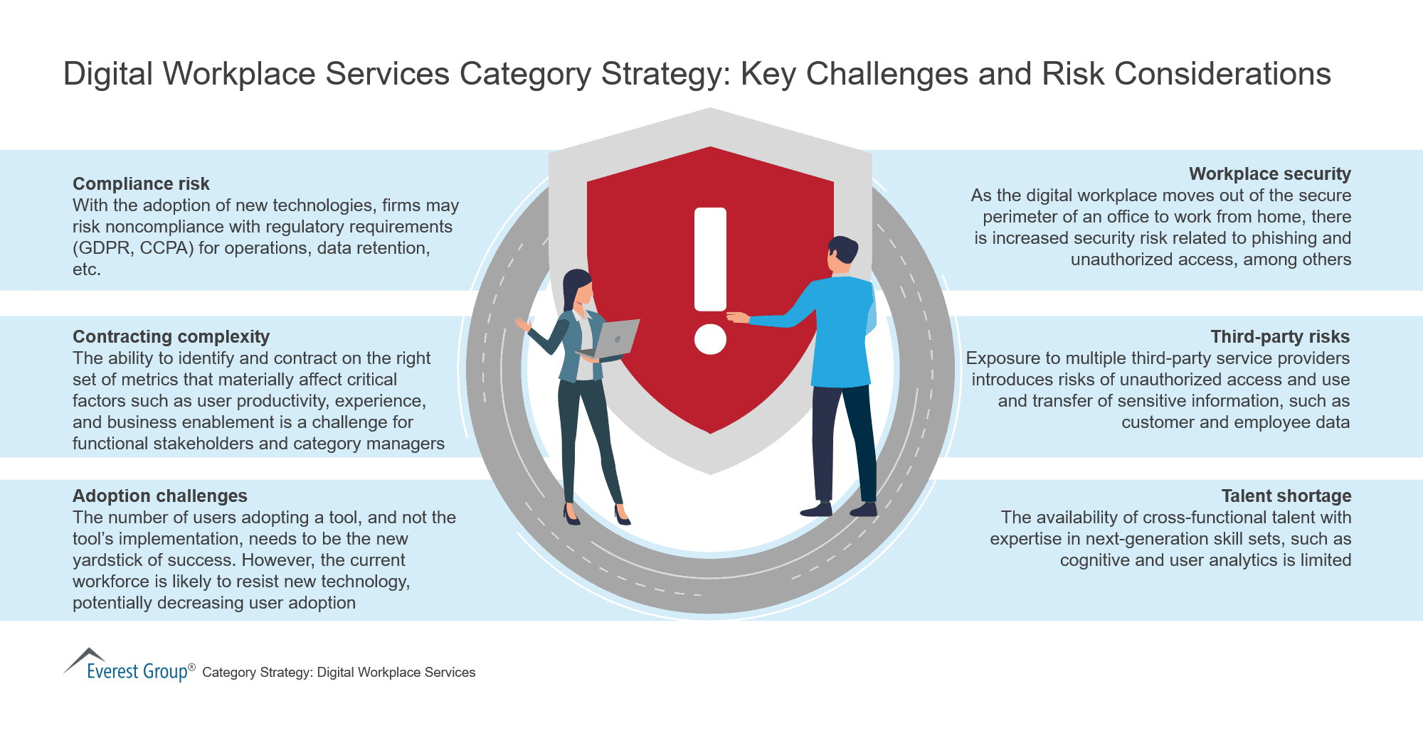 Digital Workplace Services Category Strategy-Key Challenges and Risk Considerations