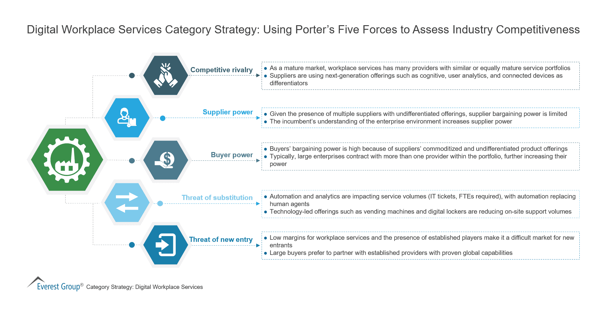 Digital Workplace Services Category Strategy-Using Porter's Five Forces to Assess Industry Competitiveness
