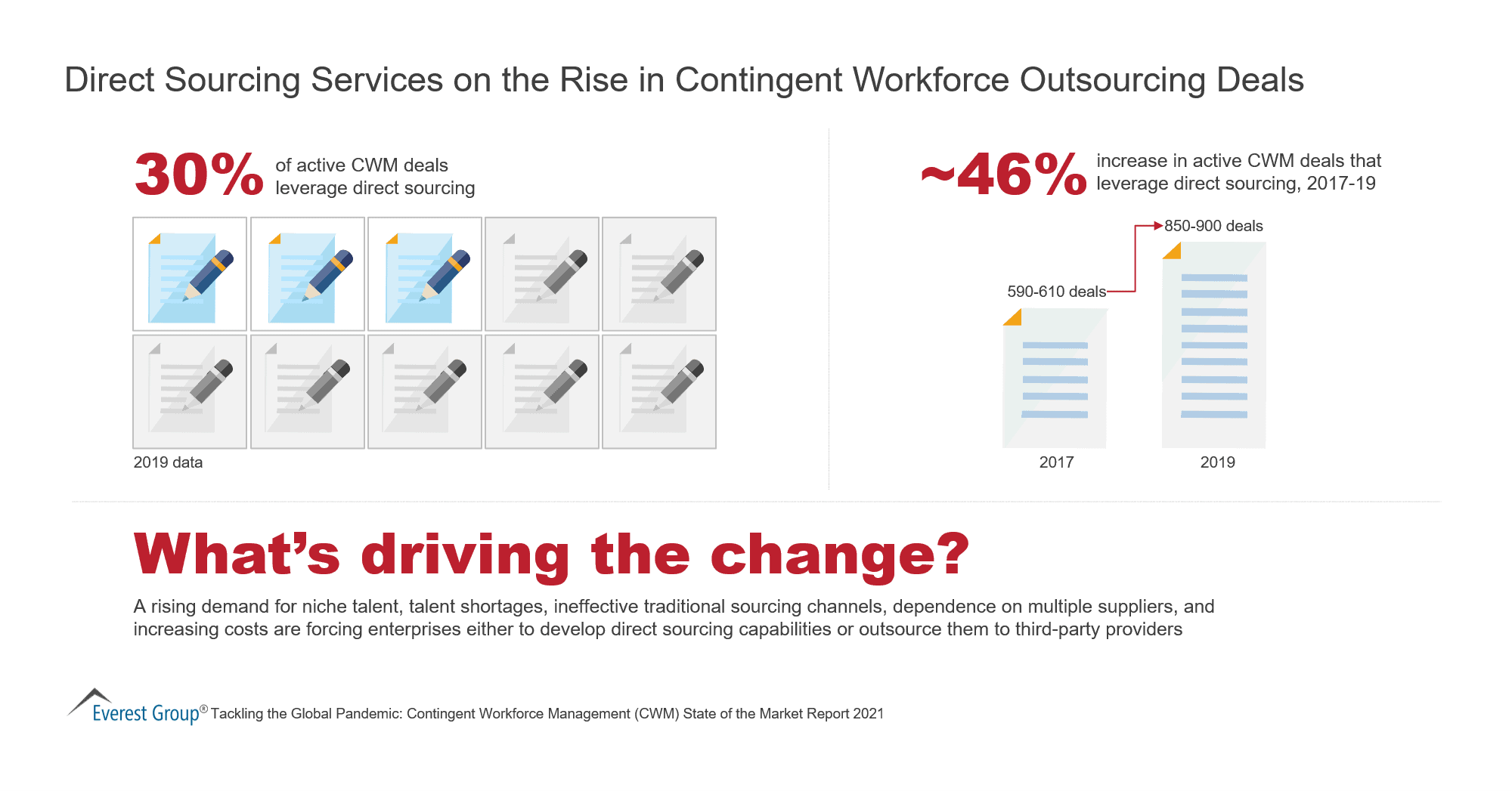 Direct Sourcing Services on the Rise in Contingent Workforce Outsourcing Deals