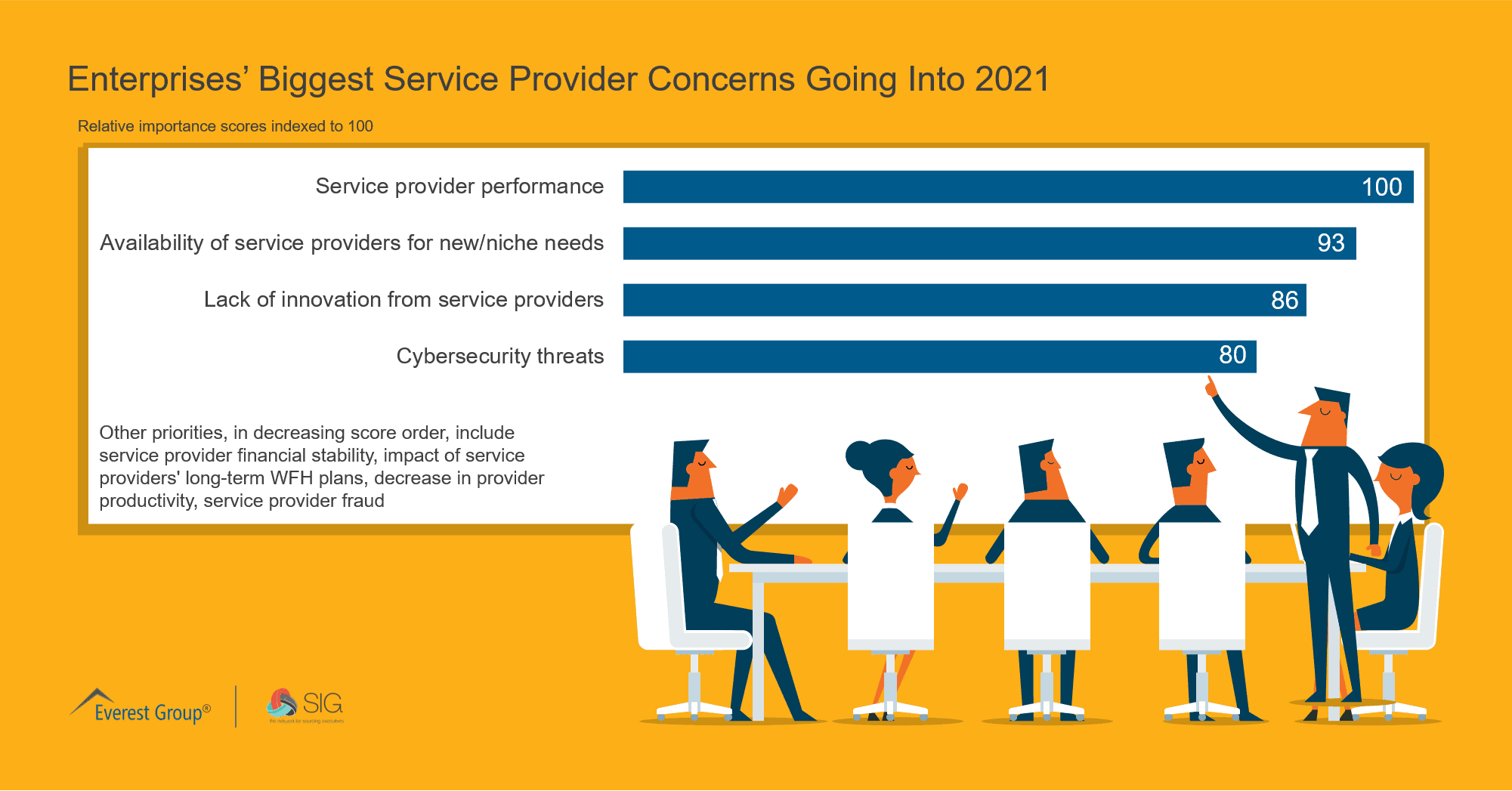 Enterprises' Biggest Service Provider Concerns Going Into 2021