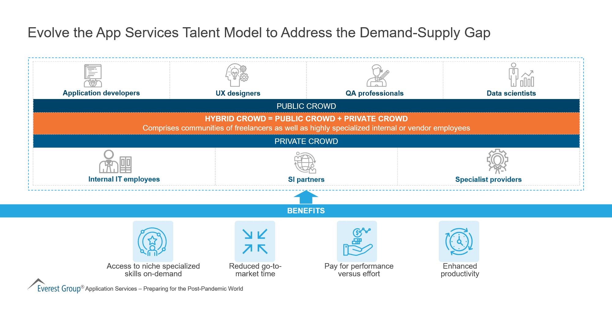 Evolve the App Services Talent Model to Address the Demand-Supply Gap