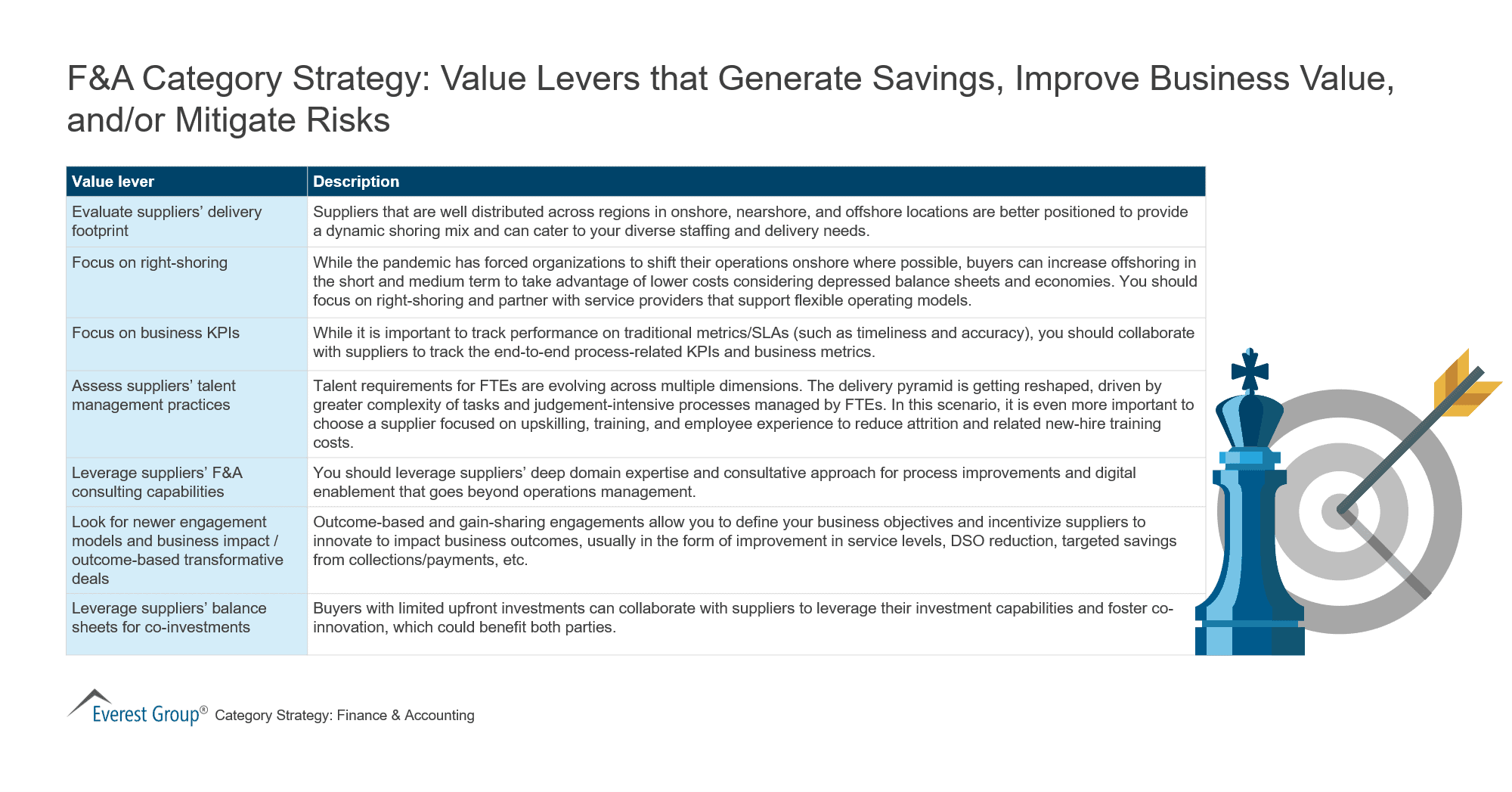 F&A Category Strategy - Value Levers that Generate Savings, Improve Business Value, Mitigate Risks