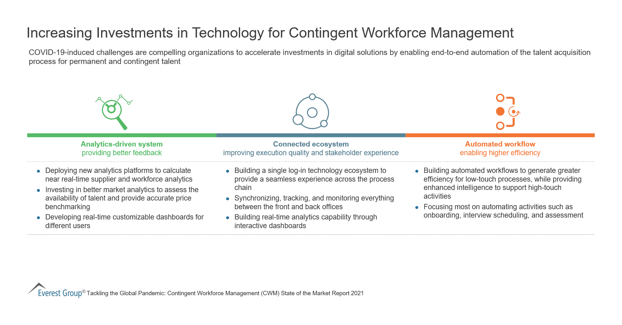 Increasing Investments in Technology for Contingent Workforce Management