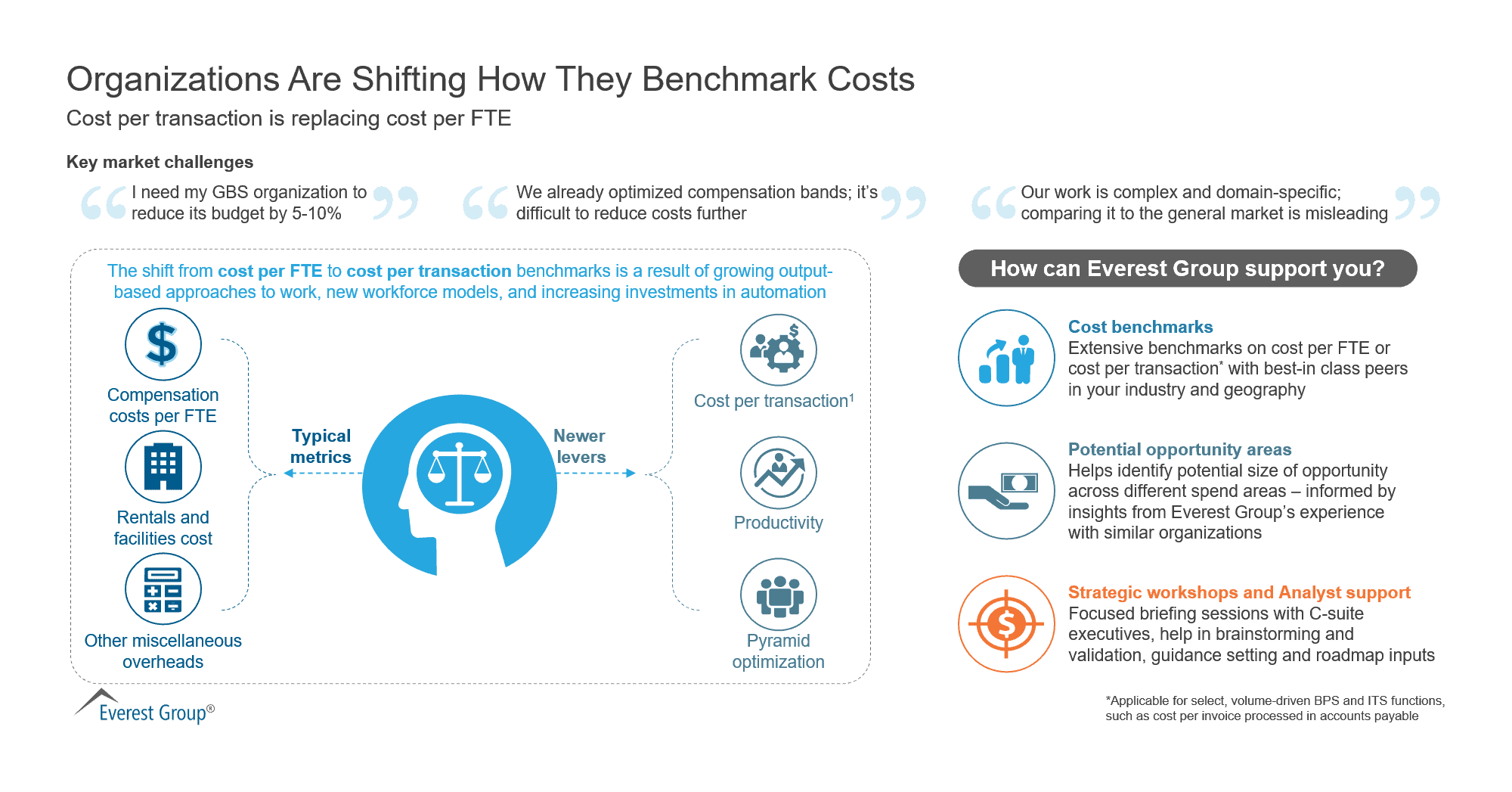 Organizations Are Shifting How They Benchmark Costs