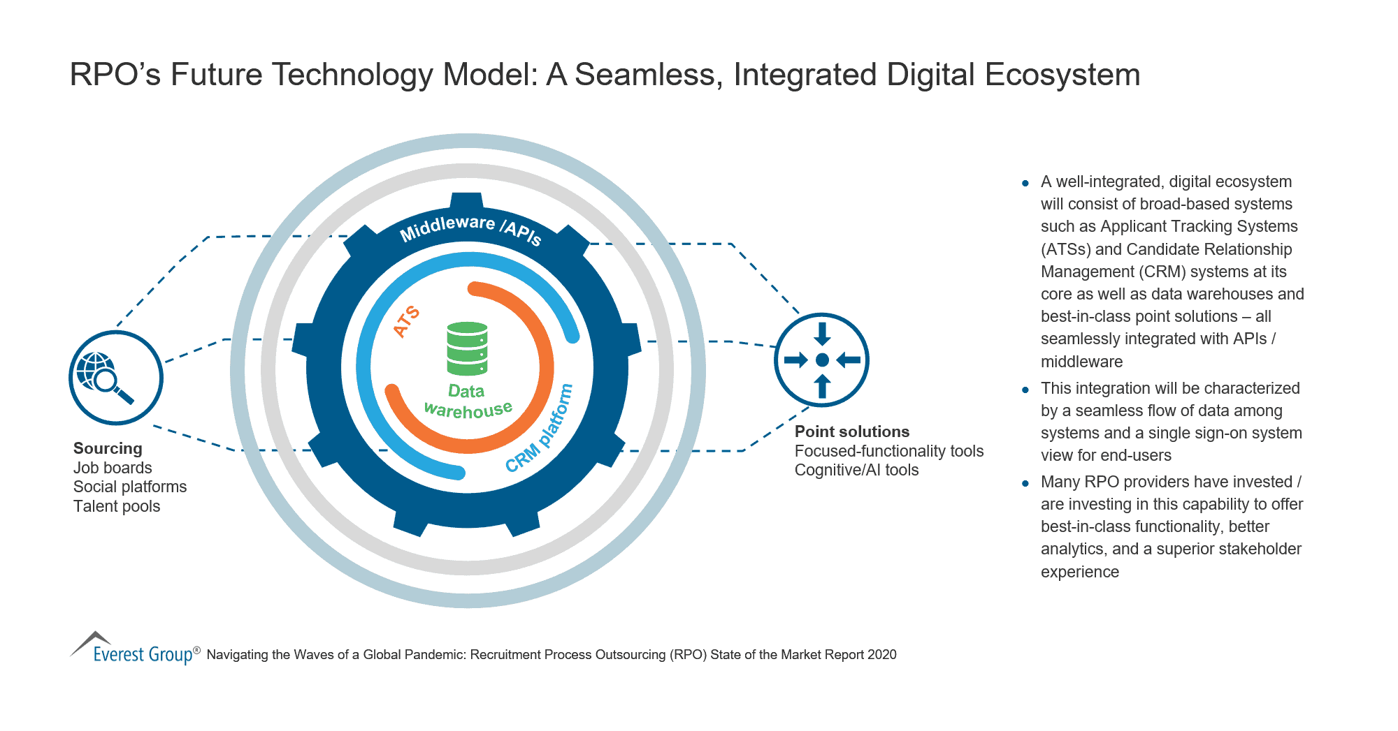 RPO's Future Technology Model - A Seamless, Integrated Digital Ecosystem