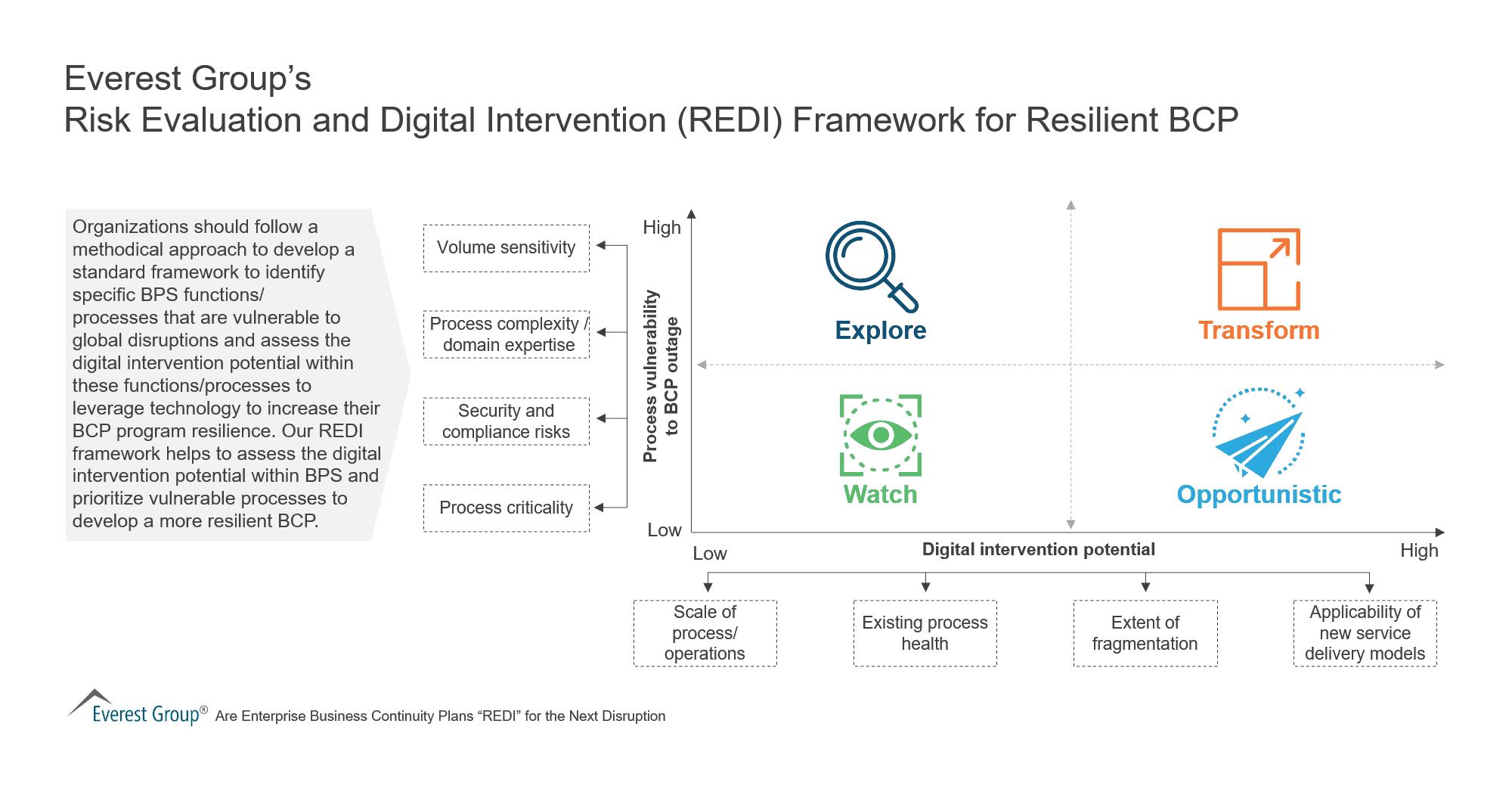 Risk Evaluation and Digital Intervention (REDI) Framework for Resilient BCP