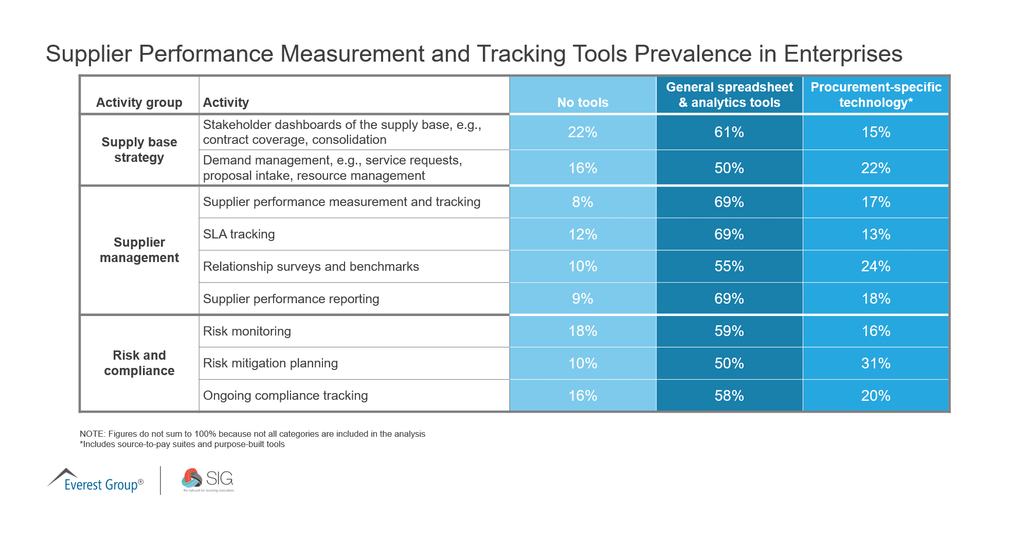 Supplier Performance Measurement and Tracking Tools Prevalence in Enterprises