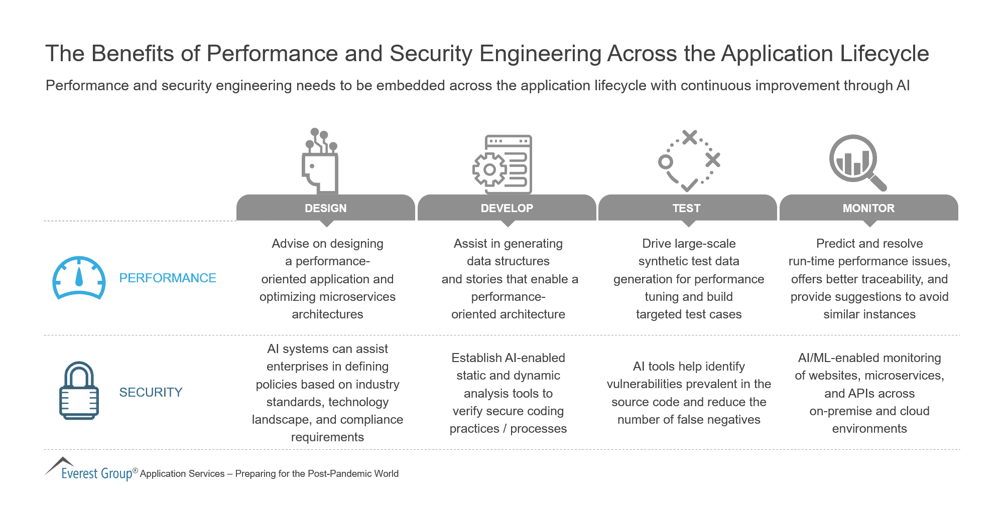 The Benefits of Performance and Security Engineering Across the Application Lifecycle
