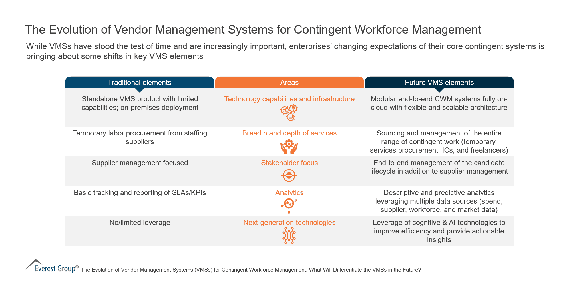 The Evolution of Vendor Management Systems for Contingent Workforce Management