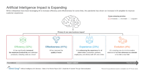 Artificial Intelligence Impact is Expanding