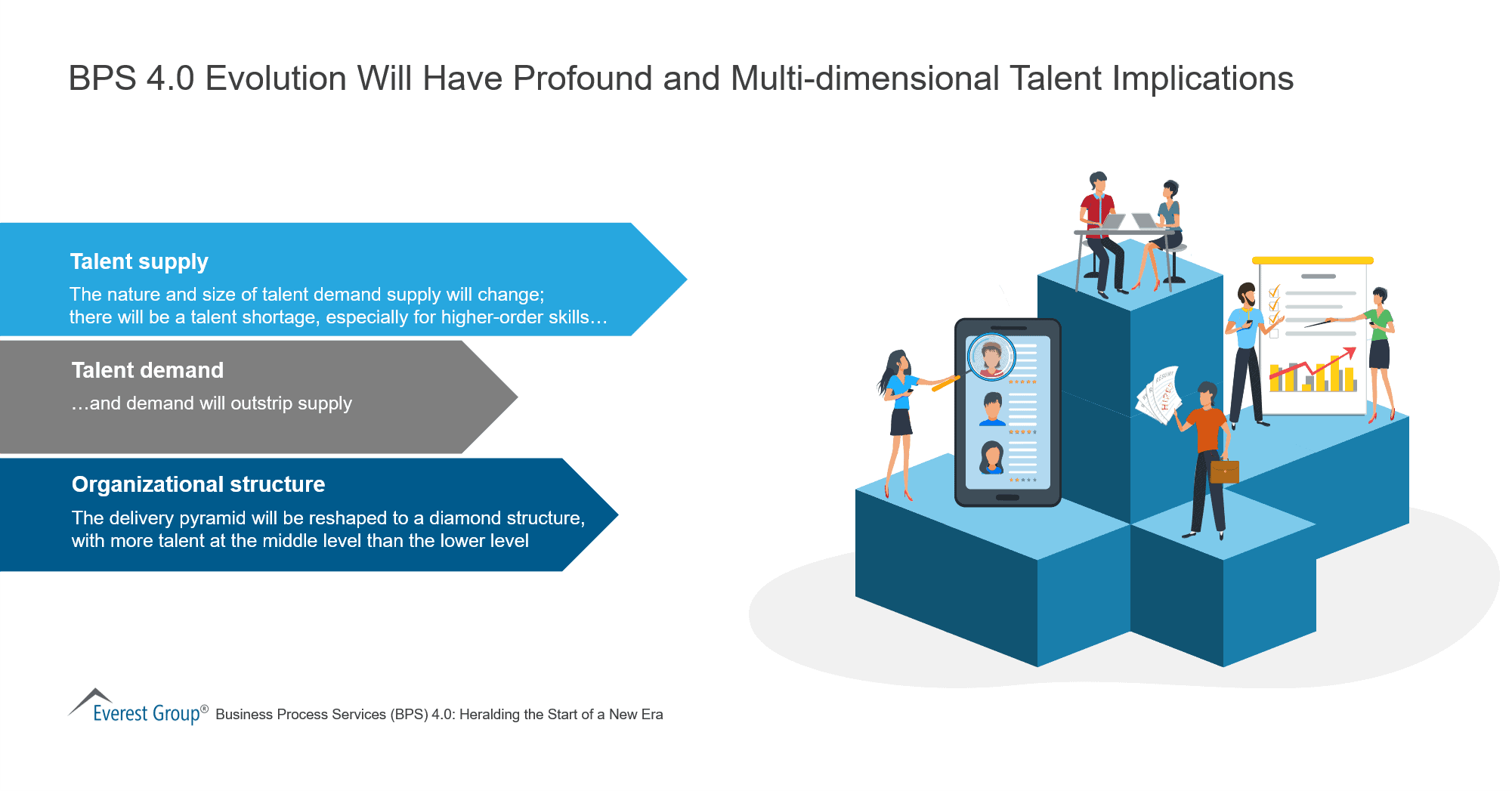 BPS 4-0 Evolution Will Have Profound and Multi-dimensional Talent Implications